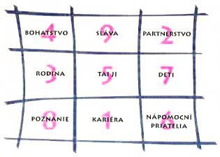 Pakua obsahuje v strede jin a jang a jeho osem strán predstavuje